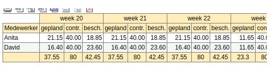 gepland_vs_contracturen