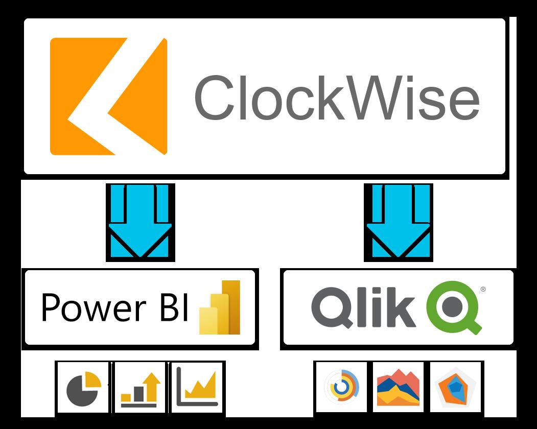 Dashboard ClockWise powerBI Qlik
